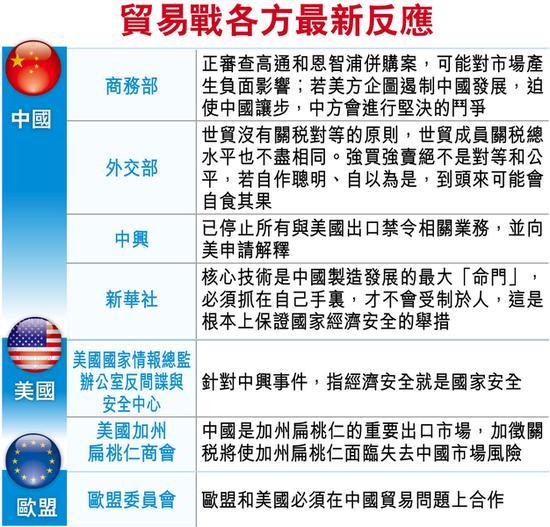 中国商务部正审高通恩智浦并购案 回击美方封杀中兴